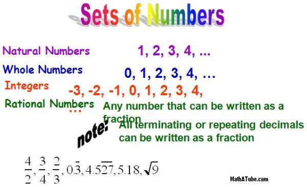Rational Numbers Lefere Math
