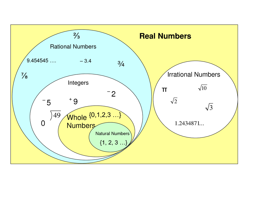 venn diagram of rational and irrational numbers boat jeremyeaton co rh boat jeremyeaton co real rational irrational numbers worksheet real rational - Rational And Irrational Numbers Worksheet