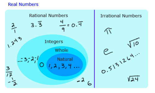 Rational Numbers - Lefere Math